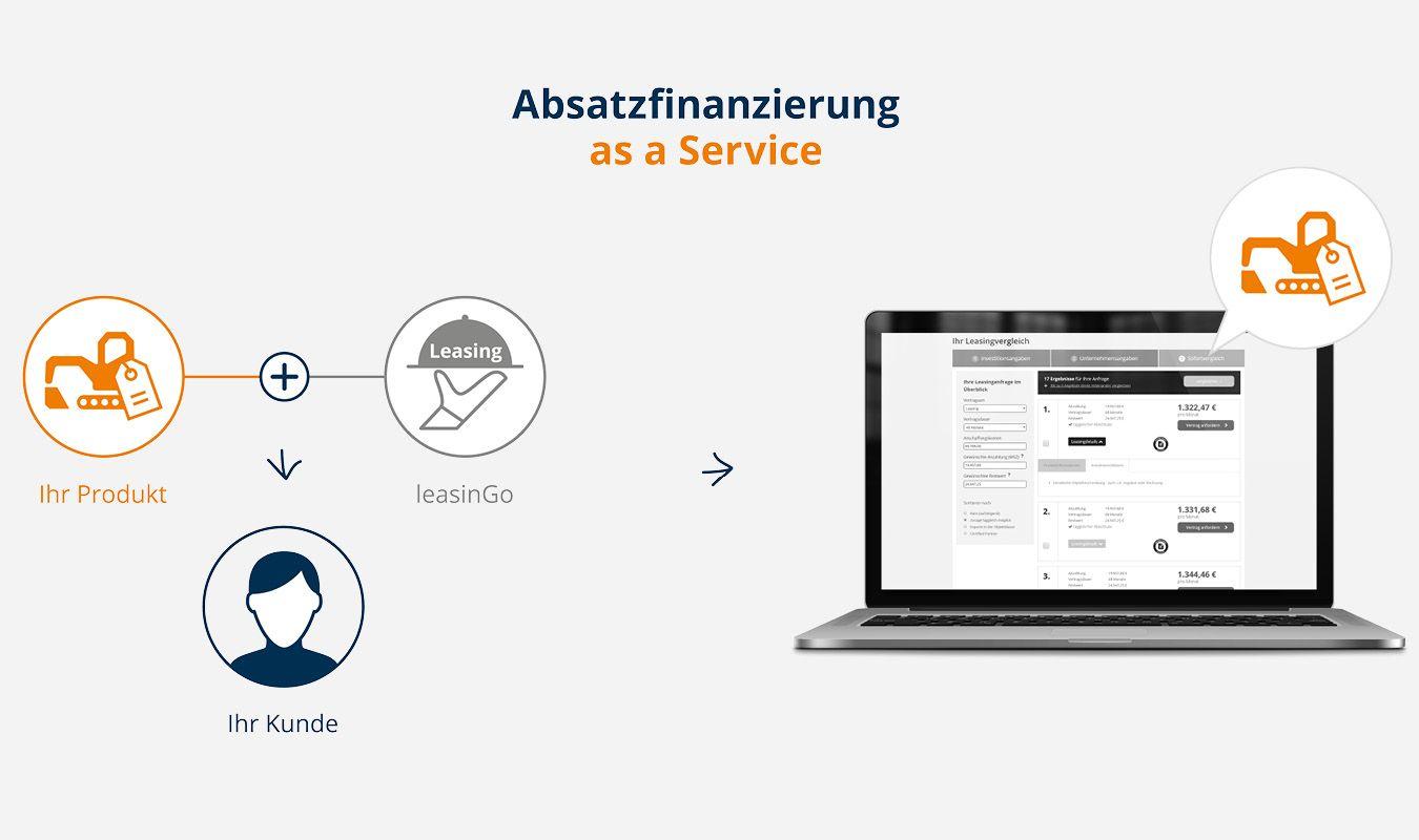 Absatzfinanzierung as a Service_leasinGo für Händler und Hersteller von Objekten. Leasingvergleich für Vendoren.