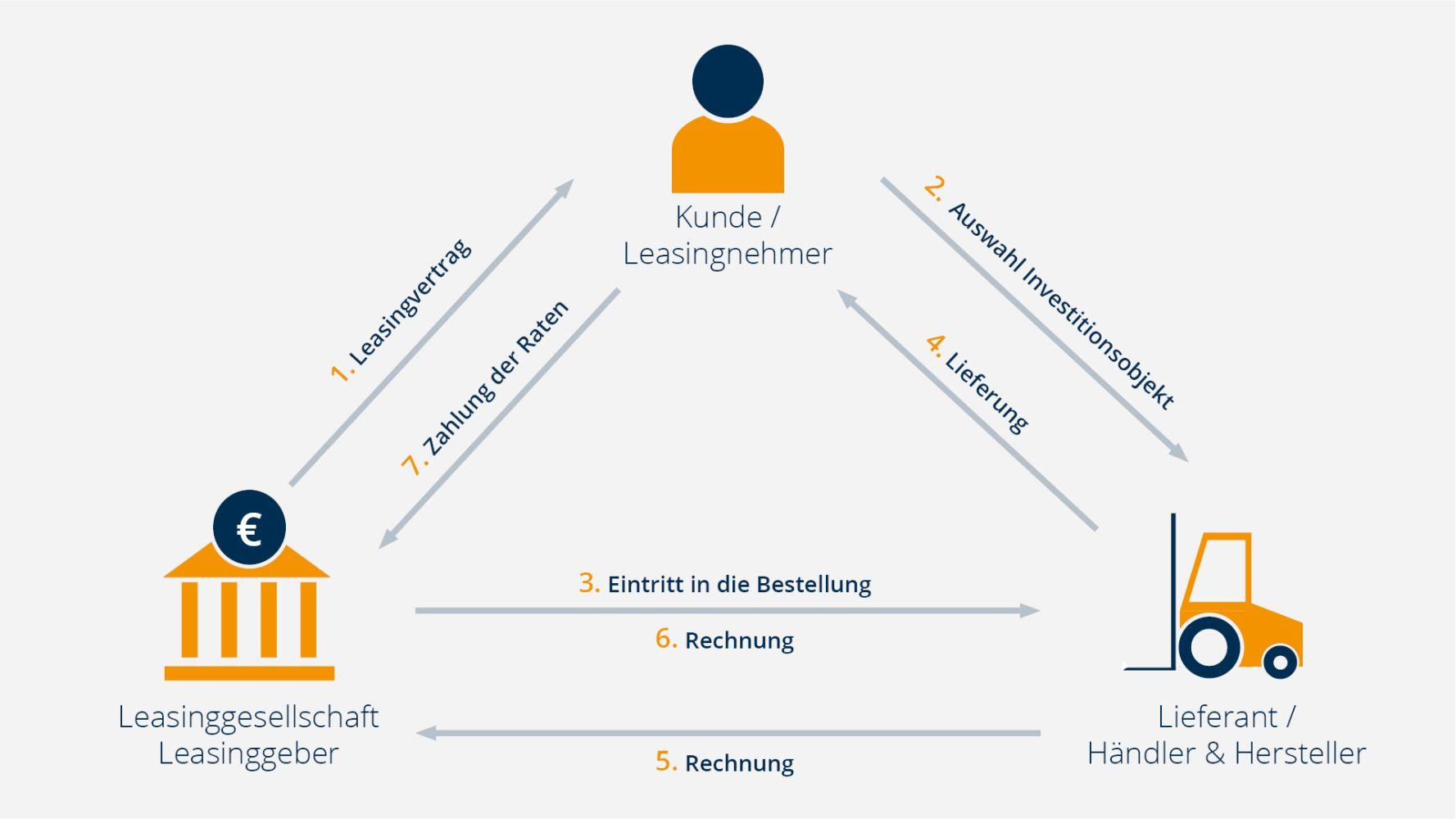 So läuft ein Leasinggeschäft ab. Leasinggeber, Leasingnehmer & Lieferant im Dreiecksverhältnis. Leasingangebote und Mietkaufangebote für Baumaschinen sofort online vergleichen auf leasingo.de